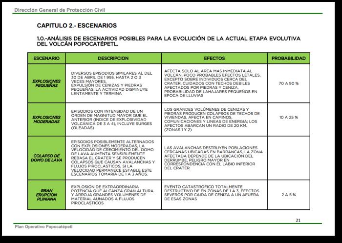 Operative Plan Popocatépetl