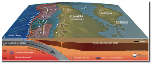Plate tectonics underlies Sumatra's earthquakes and volcanoes.  (Source)