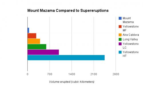 Mazama and supereruptions